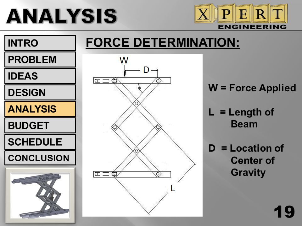 FORCE DETERMINATION: 19 INTRO DESIGN ANALYSIS BUDGET SCHEDULE CONCLUSION IDEAS PROBLEM W = Force Applied L = Length of Beam D = Location of Center of