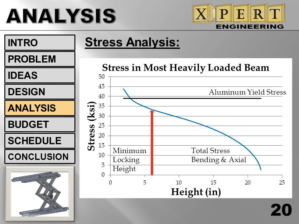 Stress Analysis: 20 INTRO DESIGN ANALYSIS BUDGET SCHEDULE CONCLUSION IDEAS PROBLEM