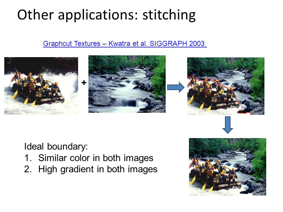 Other applications: stitching + Graphcut Textures – Kwatra et al.