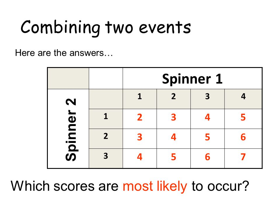 Combining two events Here are the answers… Spinner 1 1234 1 2345 2 3456 3 4567 Spinner 2 Which scores are most likely to occur?