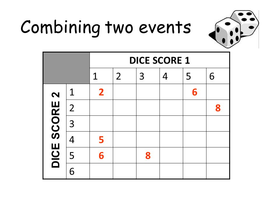 Combining two events DICE SCORE 1 123456 126 28 3 45 568 6 DICE SCORE 2