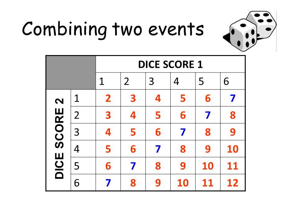 Combining two events DICE SCORE 1 123456 1234567 2345678 3456789 45678910 56789 11 6789101112 DICE SCORE 2