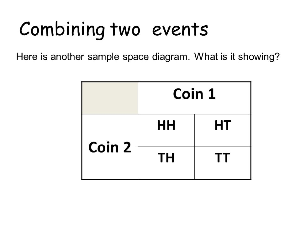 Combining two events Here is another sample space diagram. What is it showing? Coin 1 Coin 2 HHHT THTT