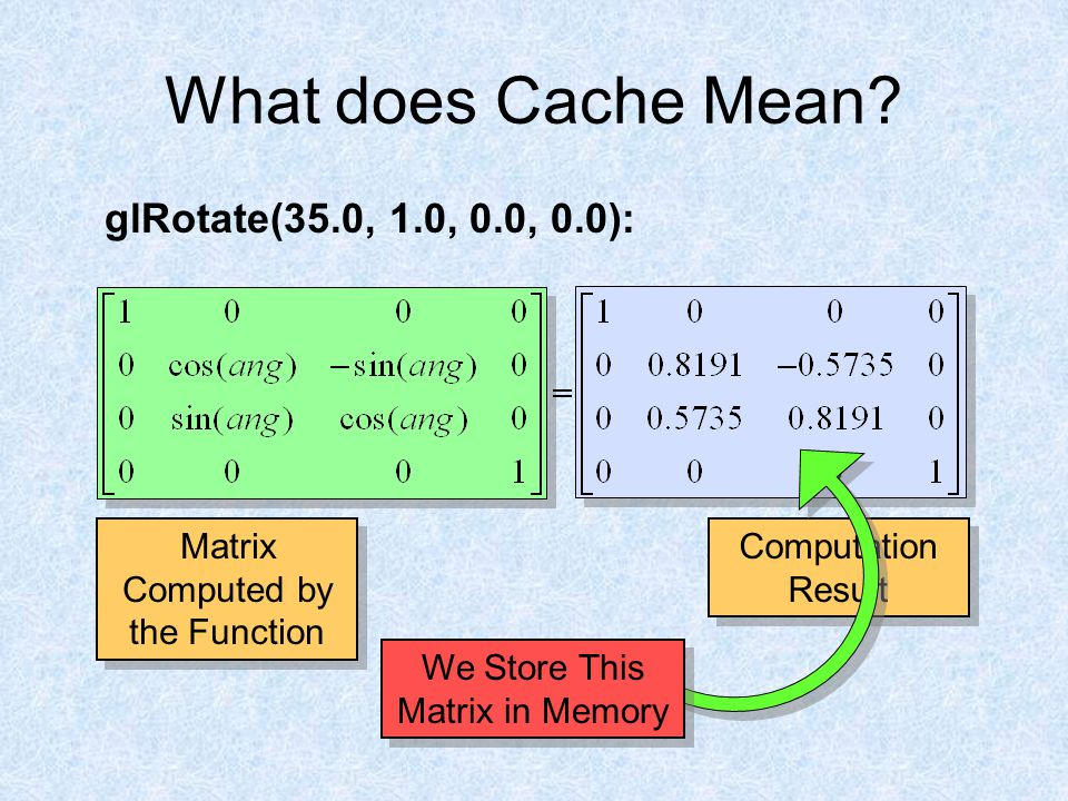 What does Cache Mean? glRotate(35.0, 1.0, 0.0, 0.0): Matrix Computed by the Function Computation Result We Store This Matrix in Memory