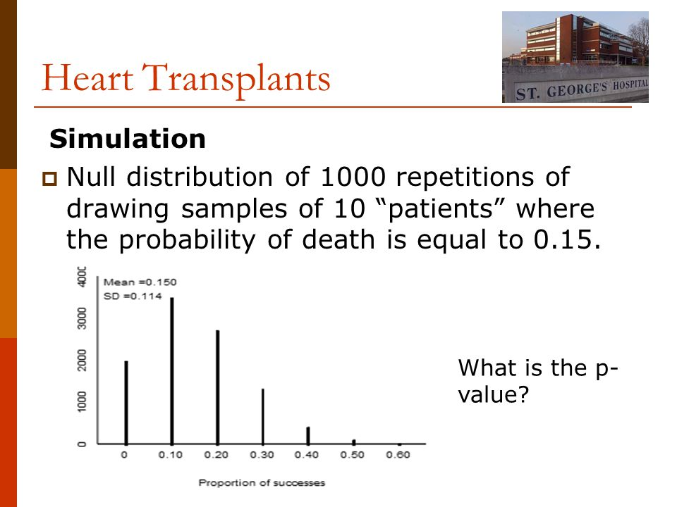 Simulation  Null distribution of 1000 repetitions of drawing samples of 10 patients where the probability of death is equal to 0.15.