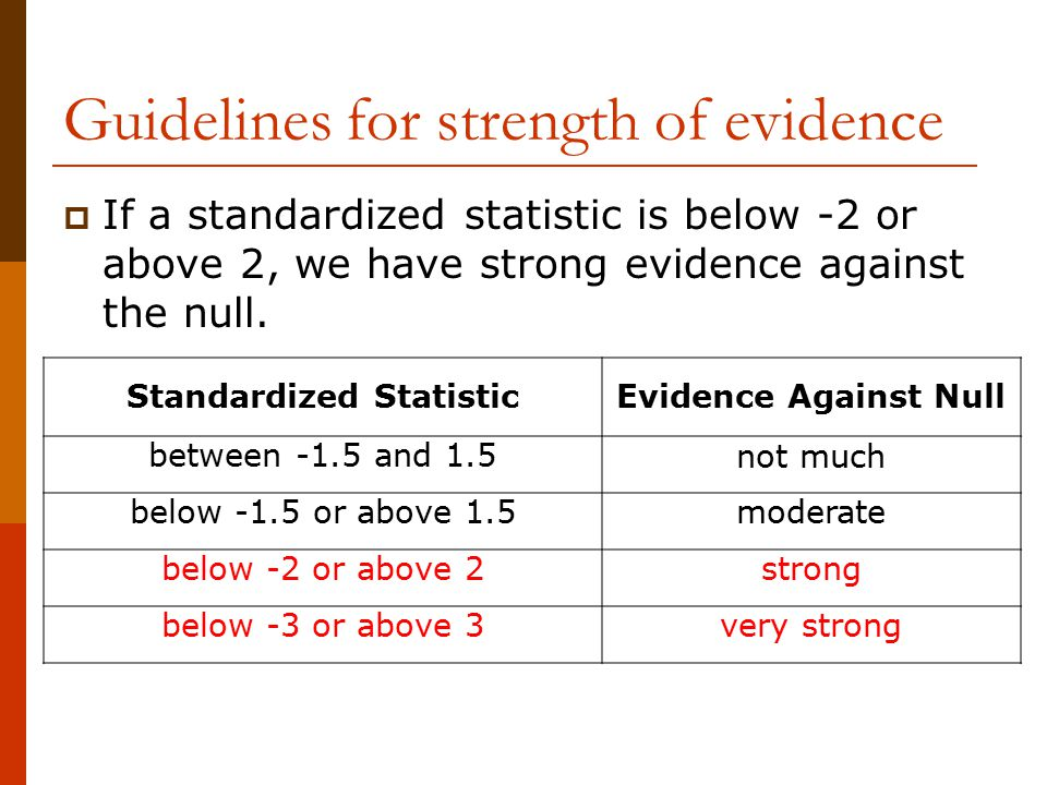 Guidelines for strength of evidence  If a standardized statistic is below -2 or above 2, we have strong evidence against the null.