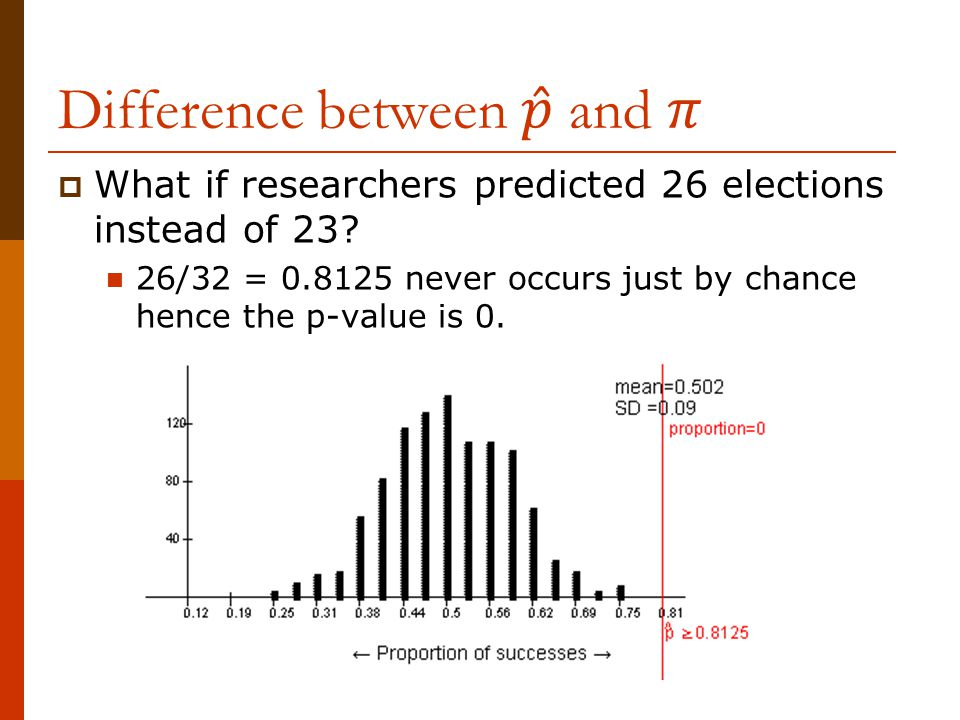  What if researchers predicted 26 elections instead of 23.