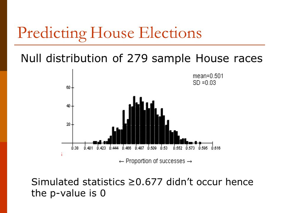 Predicting House Elections Null distribution of 279 sample House races Simulated statistics ≥0.677 didn't occur hence the p-value is 0