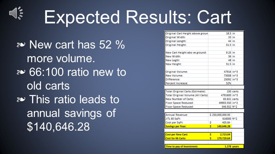 Expected Results: Cart ❧ Reducing the area utilized by Work In Progress(WIP) inventory.