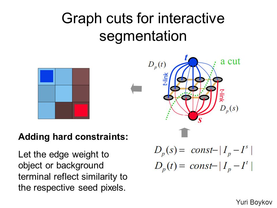 Graph cuts for interactive segmentation Adding hard constraints: Let the edge weight to object or background terminal reflect similarity to the respective seed pixels.