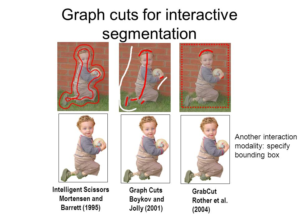 Intelligent Scissors Mortensen and Barrett (1995) GrabCut Rother et al. (2004) Graph Cuts Boykov and Jolly (2001) Graph cuts for interactive segmentat