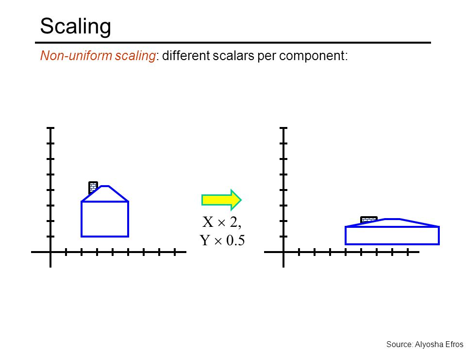Non-uniform scaling: different scalars per component: Scaling X  2, Y  0.5 Source: Alyosha Efros