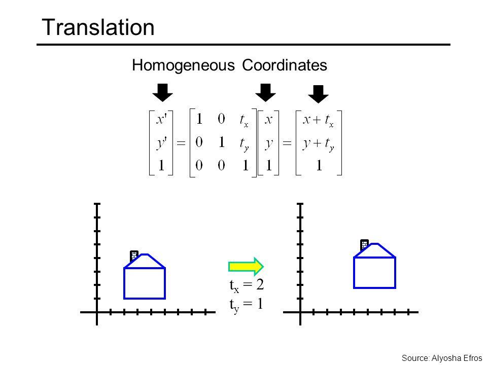 Translation t x = 2 t y = 1 Homogeneous Coordinates Source: Alyosha Efros