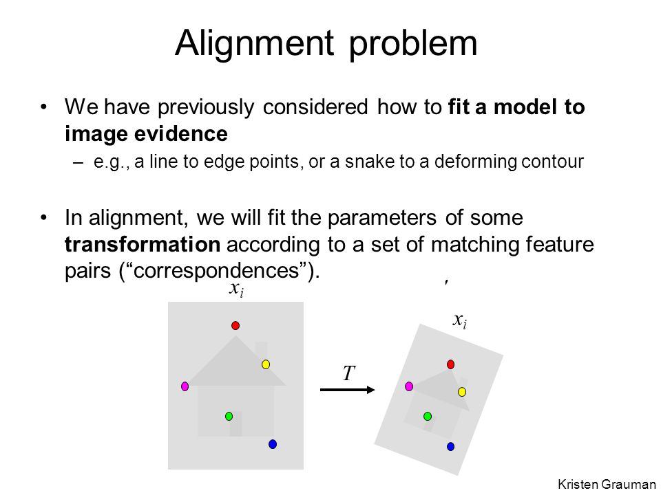 Alignment problem We have previously considered how to fit a model to image evidence –e.g., a line to edge points, or a snake to a deforming contour In alignment, we will fit the parameters of some transformation according to a set of matching feature pairs ( correspondences ).