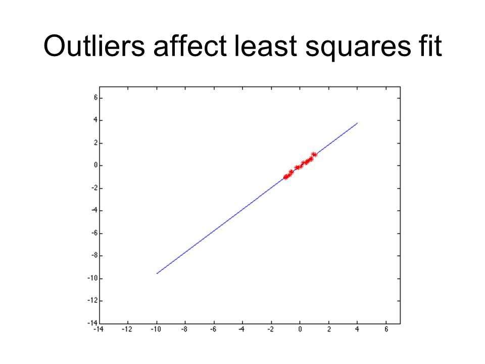 Outliers affect least squares fit