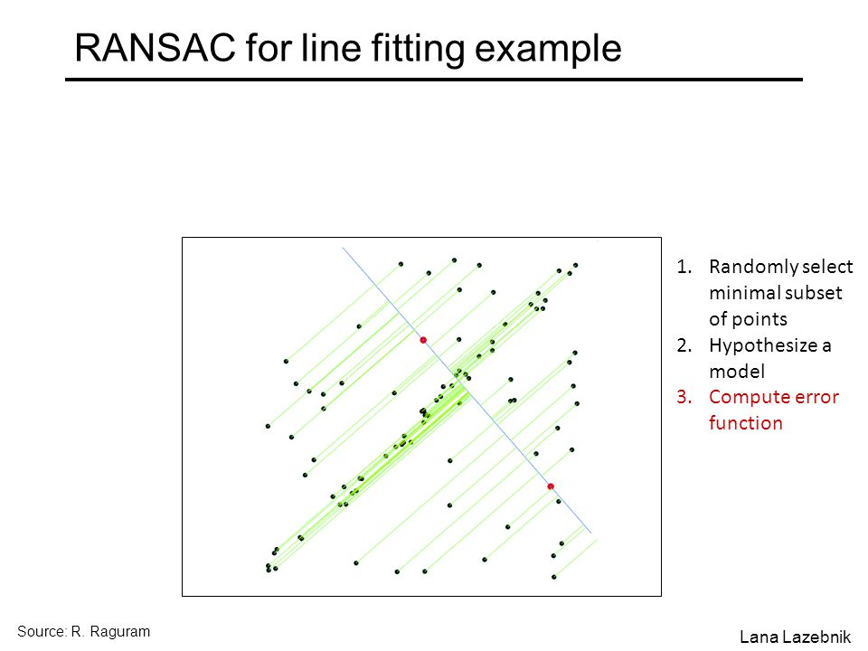 RANSAC for line fitting example 1.Randomly select minimal subset of points 2.Hypothesize a model 3.Compute error function Source: R.