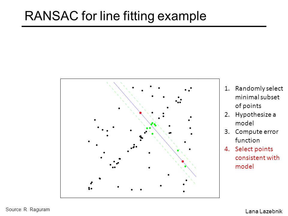 RANSAC for line fitting example 1.Randomly select minimal subset of points 2.Hypothesize a model 3.Compute error function 4.Select points consistent with model Source: R.