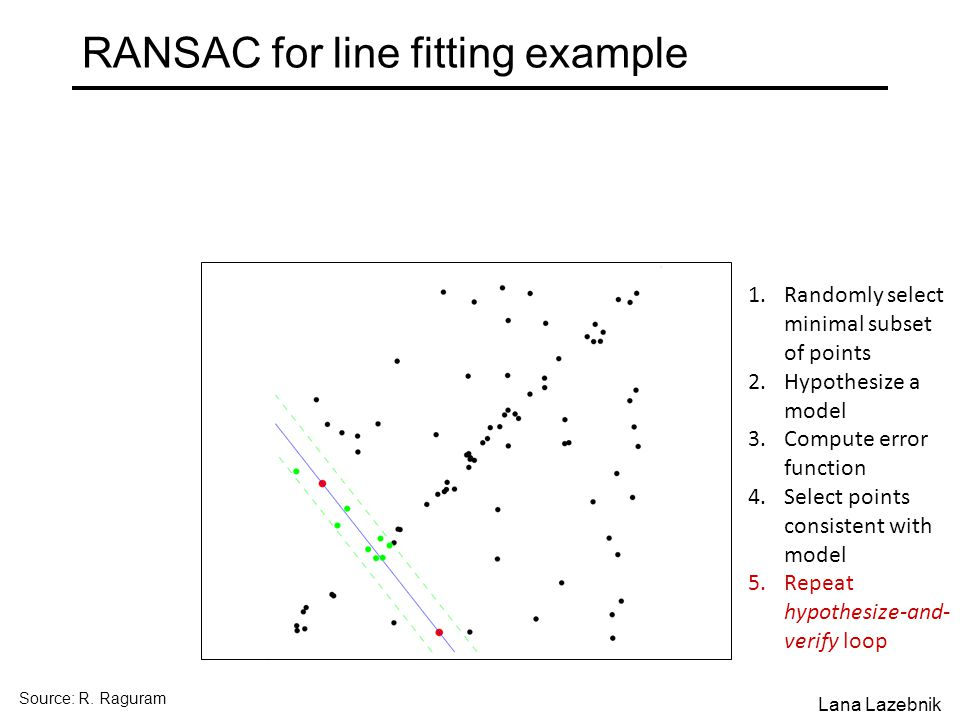 RANSAC for line fitting example 1.Randomly select minimal subset of points 2.Hypothesize a model 3.Compute error function 4.Select points consistent with model 5.Repeat hypothesize-and- verify loop Source: R.