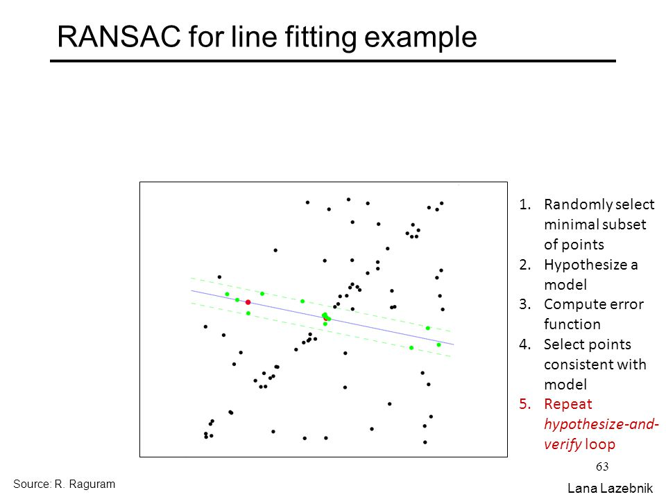 63 RANSAC for line fitting example 1.Randomly select minimal subset of points 2.Hypothesize a model 3.Compute error function 4.Select points consisten