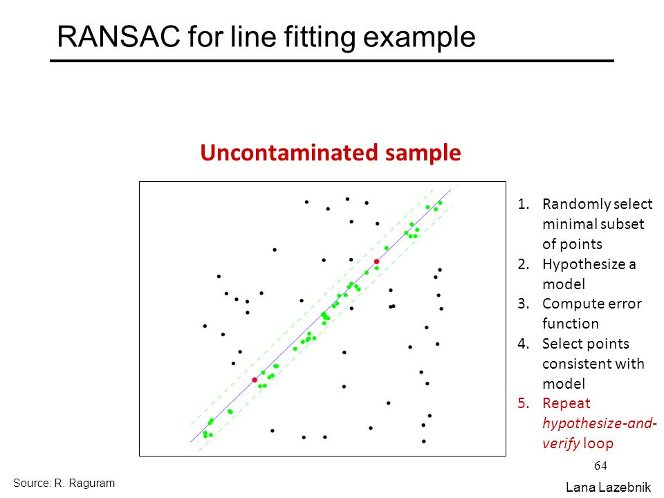 64 RANSAC for line fitting example 1.Randomly select minimal subset of points 2.Hypothesize a model 3.Compute error function 4.Select points consistent with model 5.Repeat hypothesize-and- verify loop Uncontaminated sample Source: R.