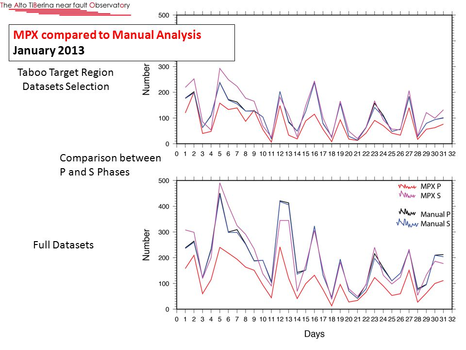 Full Datasets Taboo Target Region Datasets Selection Comparison between P and S Phases MPX compared to Manual Analysis January 2013