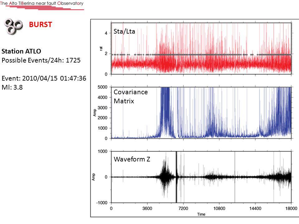 Elaborazione Station ATLO Possible Events/24h: 1725 Event: 2010/04/15 01:47:36 Ml: 3.8 Sta/Lta Covariance Matrix Waveform Z BURST