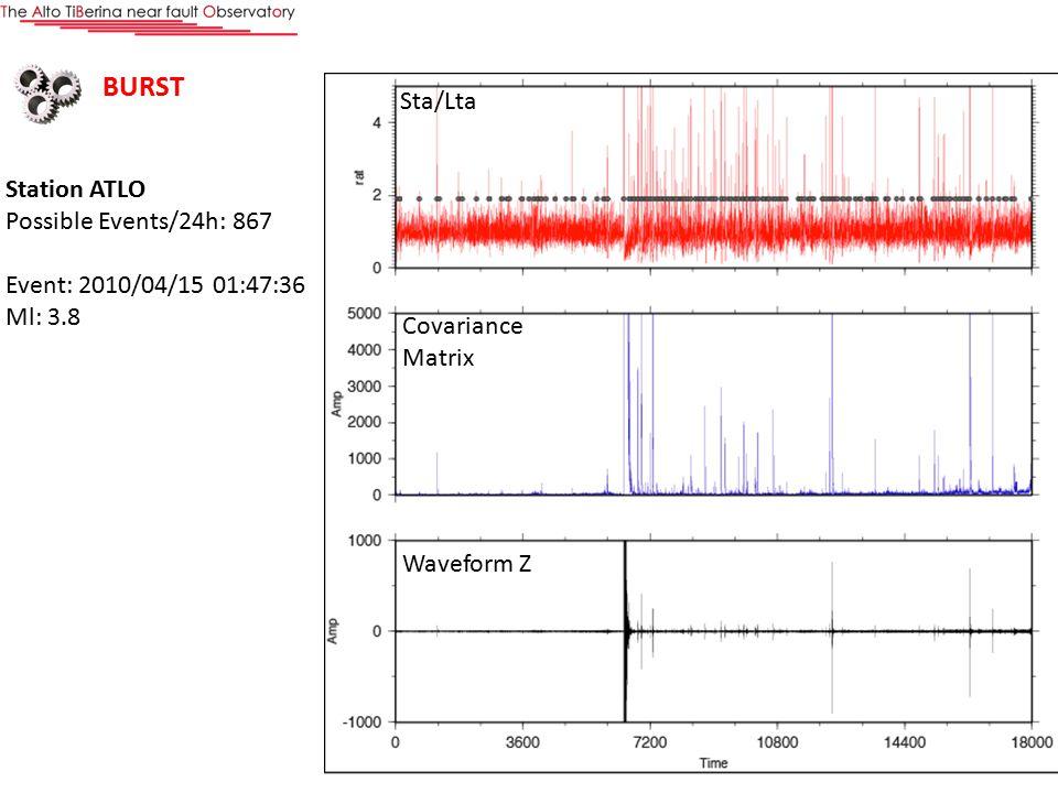 Elaborazione Station ATLO Possible Events/24h: 867 Event: 2010/04/15 01:47:36 Ml: 3.8 Sta/Lta Covariance Matrix Waveform Z BURST