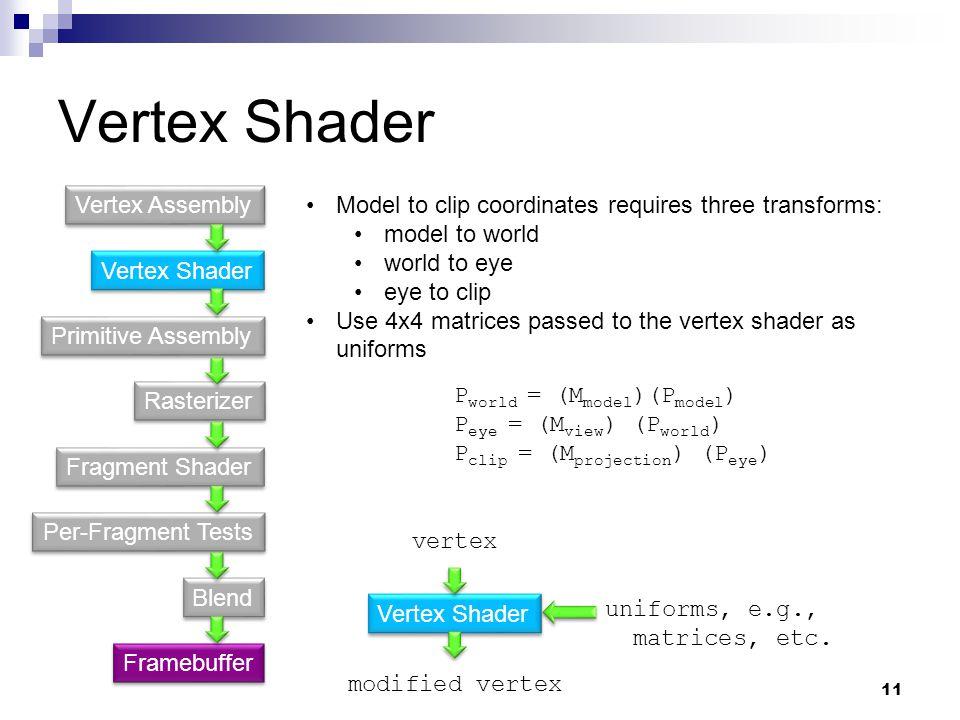 Vertex Shader Primitive Assembly Fragment Shader Rasterizer Per-Fragment Tests Blend Vertex Assembly Framebuffer Vertex Shader vertex modified vertex uniforms, e.g., matrices, etc.