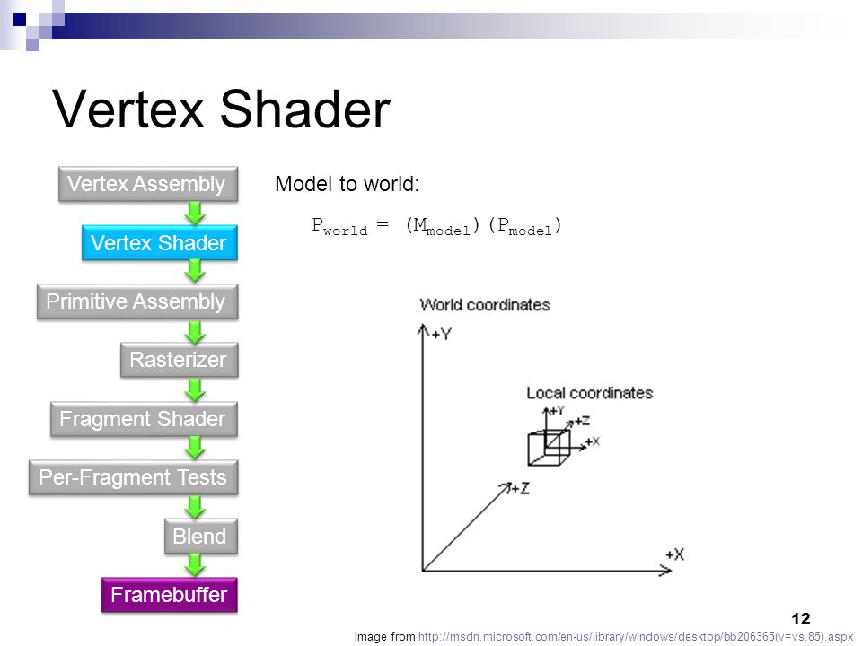 Vertex Shader Primitive Assembly Fragment Shader Rasterizer Per-Fragment Tests Blend Vertex Assembly Framebuffer P world = (M model )(P model ) Model to world: Image from http://msdn.microsoft.com/en-us/library/windows/desktop/bb206365(v=vs.85).aspxhttp://msdn.microsoft.com/en-us/library/windows/desktop/bb206365(v=vs.85).aspx 12