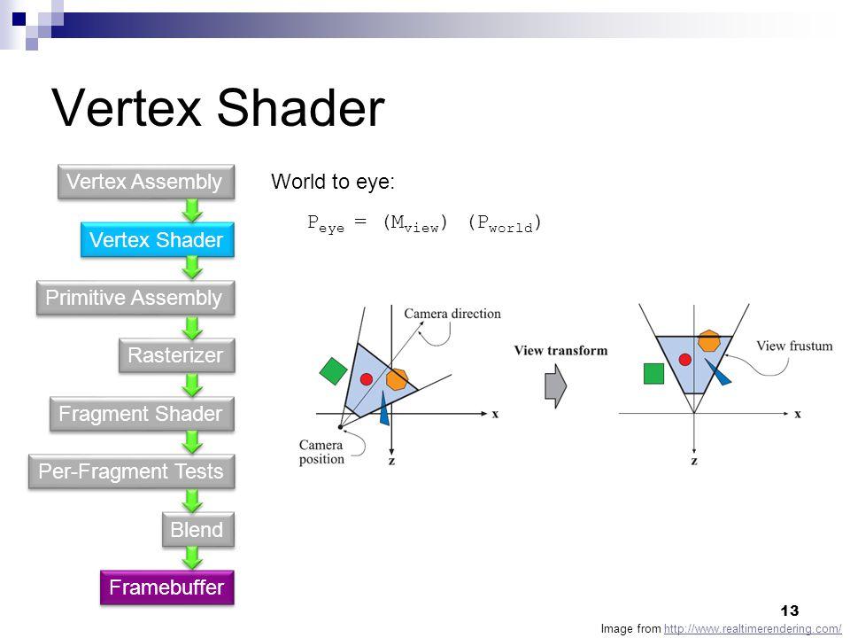 Vertex Shader Primitive Assembly Fragment Shader Rasterizer Per-Fragment Tests Blend Vertex Assembly Framebuffer P eye = (M view ) (P world ) World to eye: Image from http://www.realtimerendering.com/http://www.realtimerendering.com/ 13