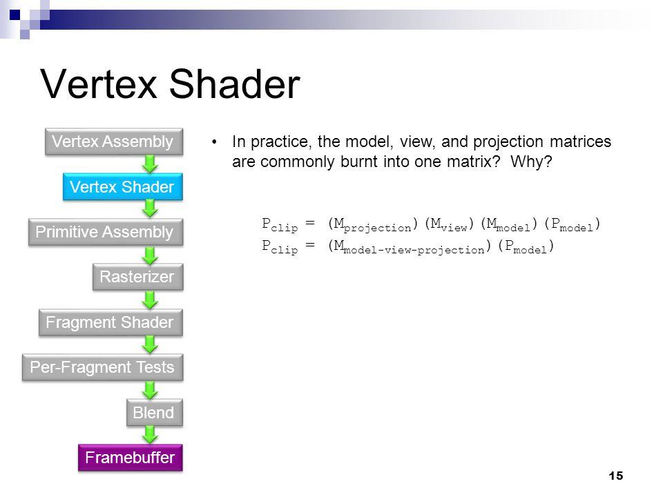 Vertex Shader Primitive Assembly Fragment Shader Rasterizer Per-Fragment Tests Blend Vertex Assembly Framebuffer P clip = (M model-view-projection )(P model ) P clip = (M projection )(M view )(M model )(P model ) In practice, the model, view, and projection matrices are commonly burnt into one matrix.