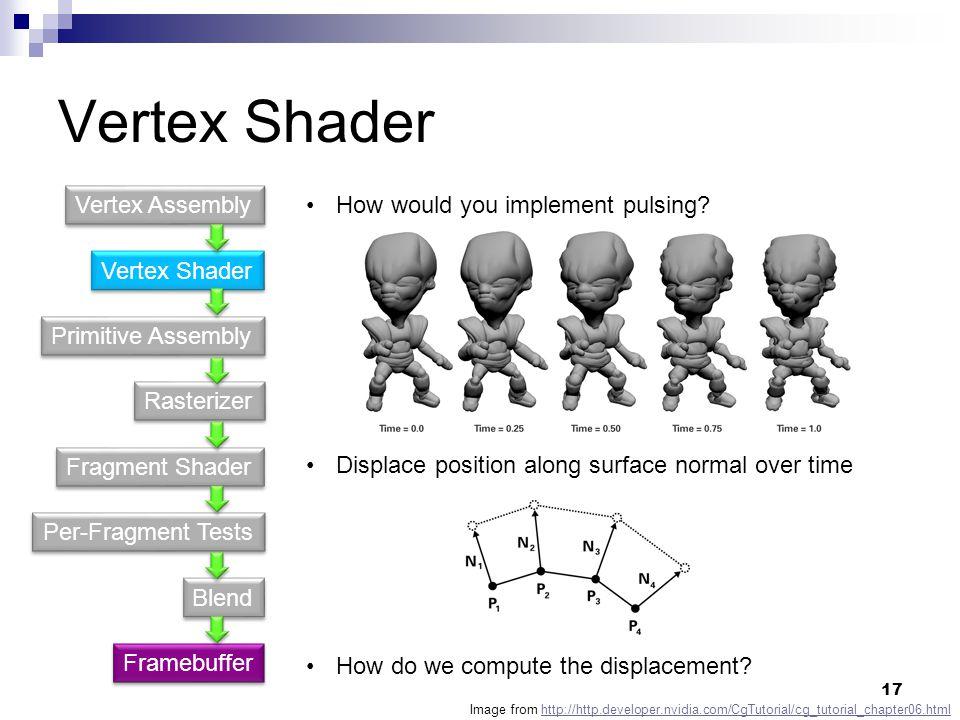 Vertex Shader Primitive Assembly Fragment Shader Rasterizer Per-Fragment Tests Blend Vertex Assembly Framebuffer How would you implement pulsing.