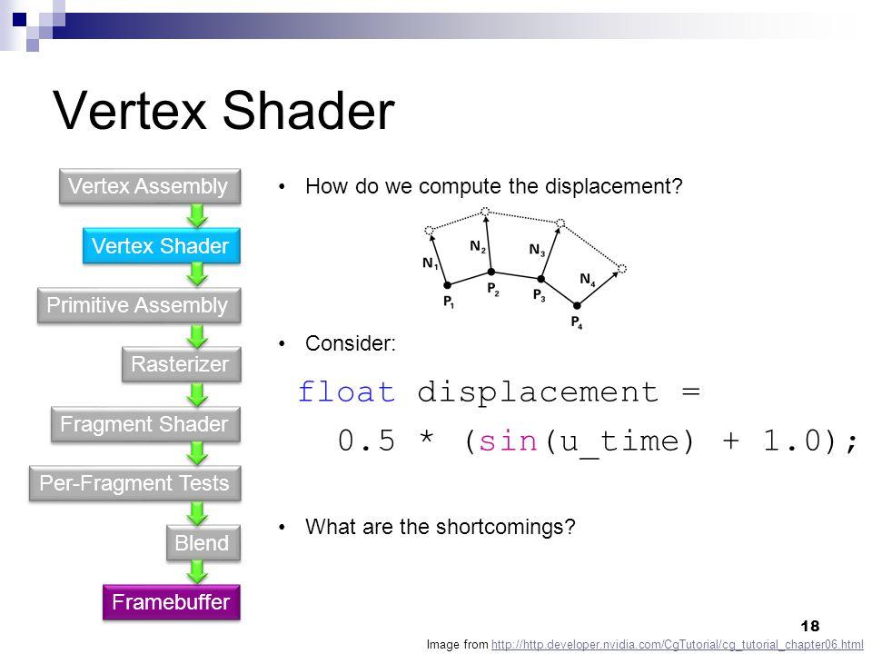 Vertex Shader Primitive Assembly Fragment Shader Rasterizer Per-Fragment Tests Blend Vertex Assembly Framebuffer How do we compute the displacement.