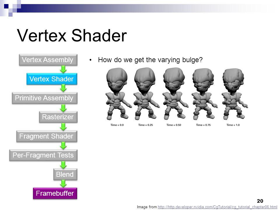 Vertex Shader Primitive Assembly Fragment Shader Rasterizer Per-Fragment Tests Blend Vertex Assembly Framebuffer How do we get the varying bulge.