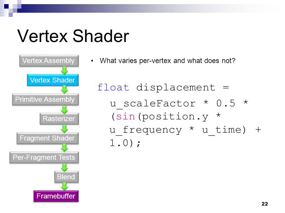 Vertex Shader Primitive Assembly Fragment Shader Rasterizer Per-Fragment Tests Blend Vertex Assembly Framebuffer What varies per-vertex and what does not.