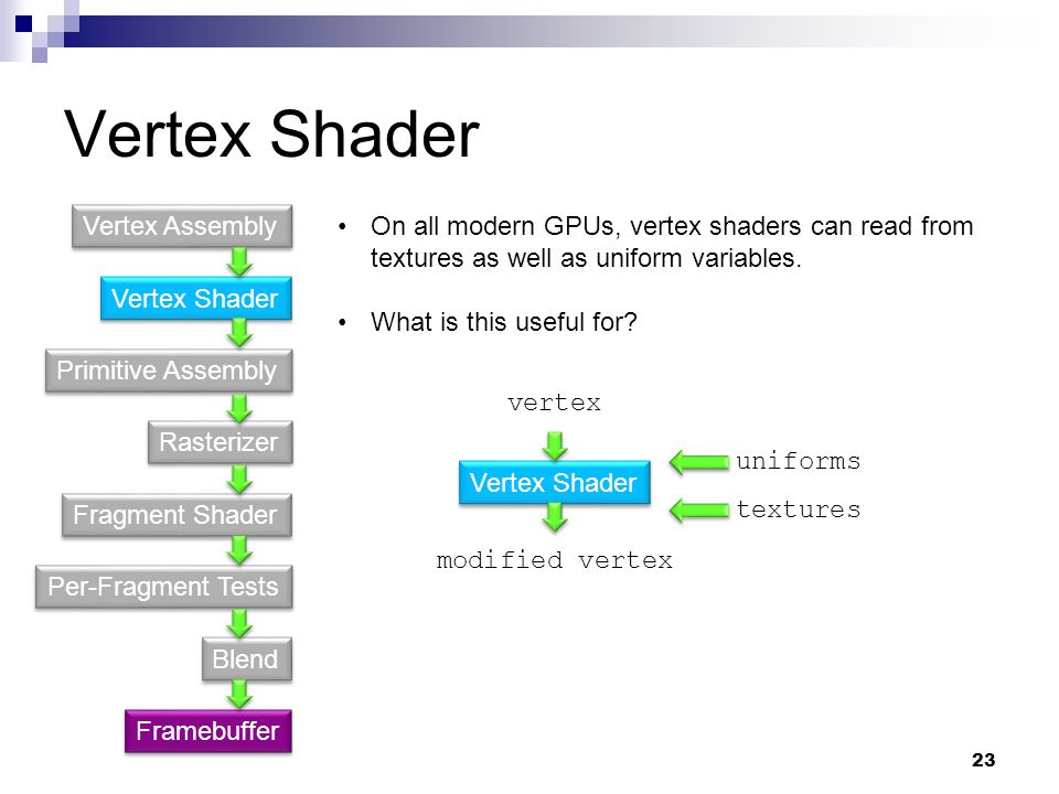 Vertex Shader Primitive Assembly Fragment Shader Rasterizer Per-Fragment Tests Blend Vertex Assembly Framebuffer Vertex Shader vertex modified vertex uniforms On all modern GPUs, vertex shaders can read from textures as well as uniform variables.