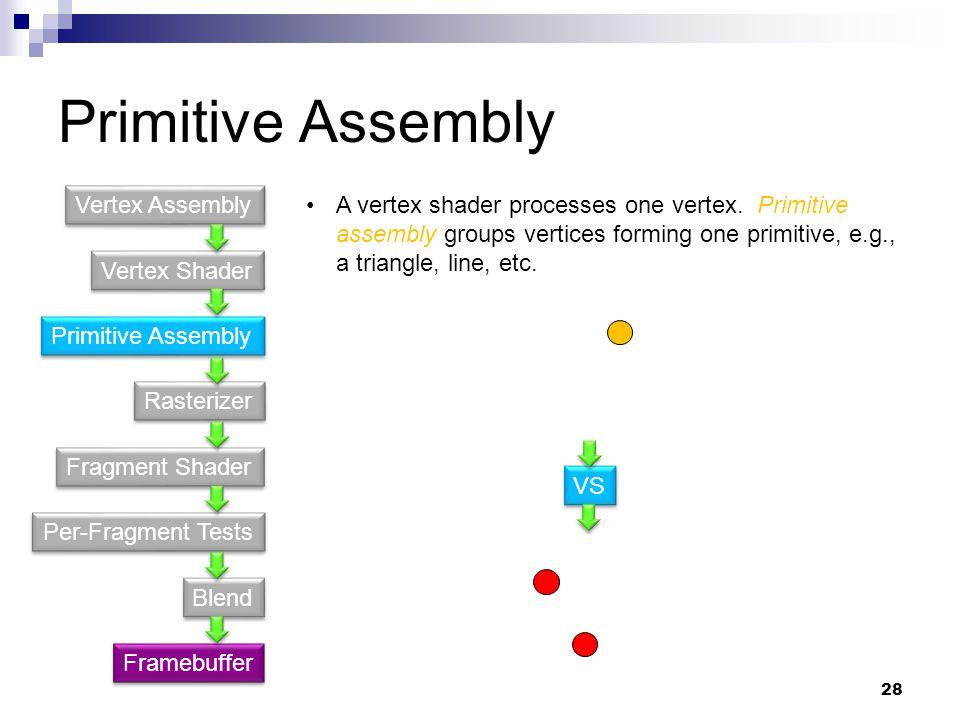 Primitive Assembly Vertex Shader Primitive Assembly Fragment Shader Rasterizer Per-Fragment Tests Blend Vertex Assembly Framebuffer A vertex shader processes one vertex.