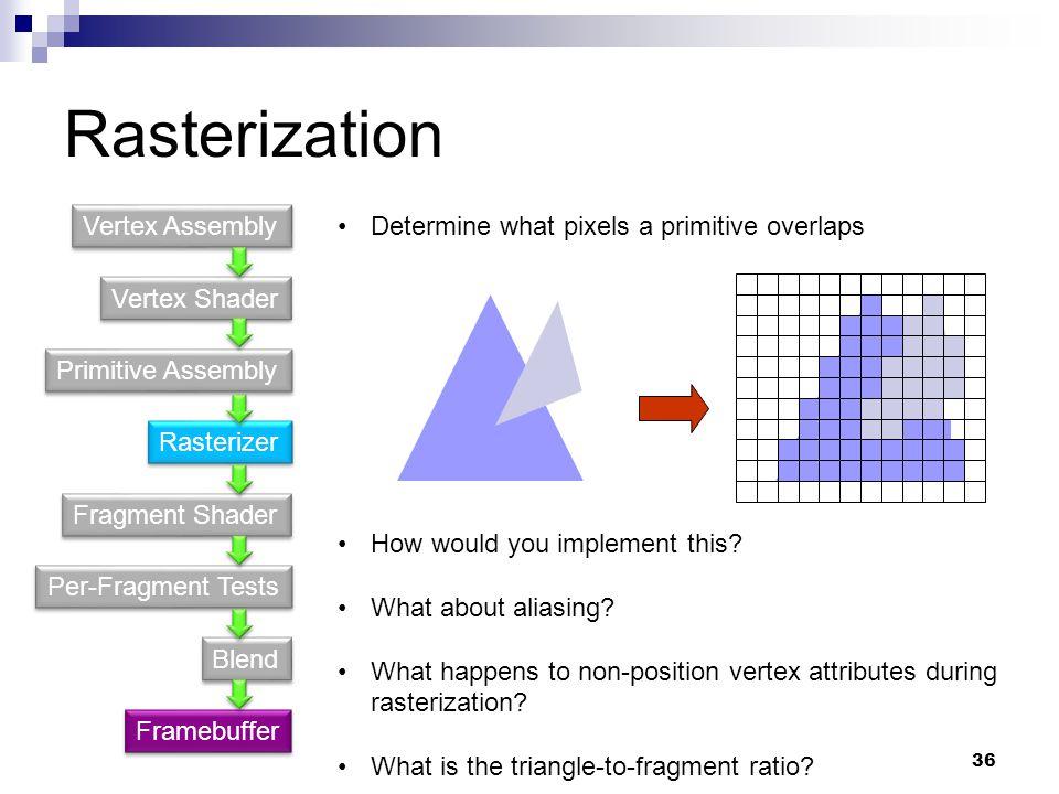 Rasterization Vertex Shader Primitive Assembly Fragment Shader Rasterizer Per-Fragment Tests Blend Vertex Assembly Framebuffer Determine what pixels a primitive overlaps How would you implement this.