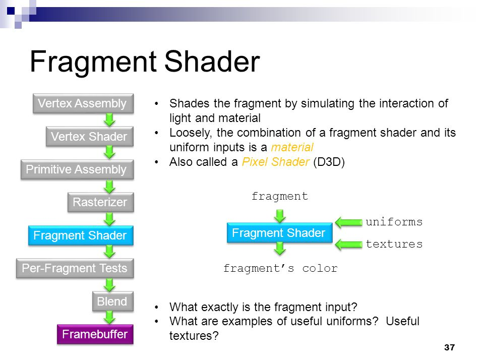 Fragment Shader Vertex Shader Primitive Assembly Fragment Shader Rasterizer Per-Fragment Tests Blend Vertex Assembly Framebuffer Shades the fragment by simulating the interaction of light and material Loosely, the combination of a fragment shader and its uniform inputs is a material Also called a Pixel Shader (D3D) What exactly is the fragment input.
