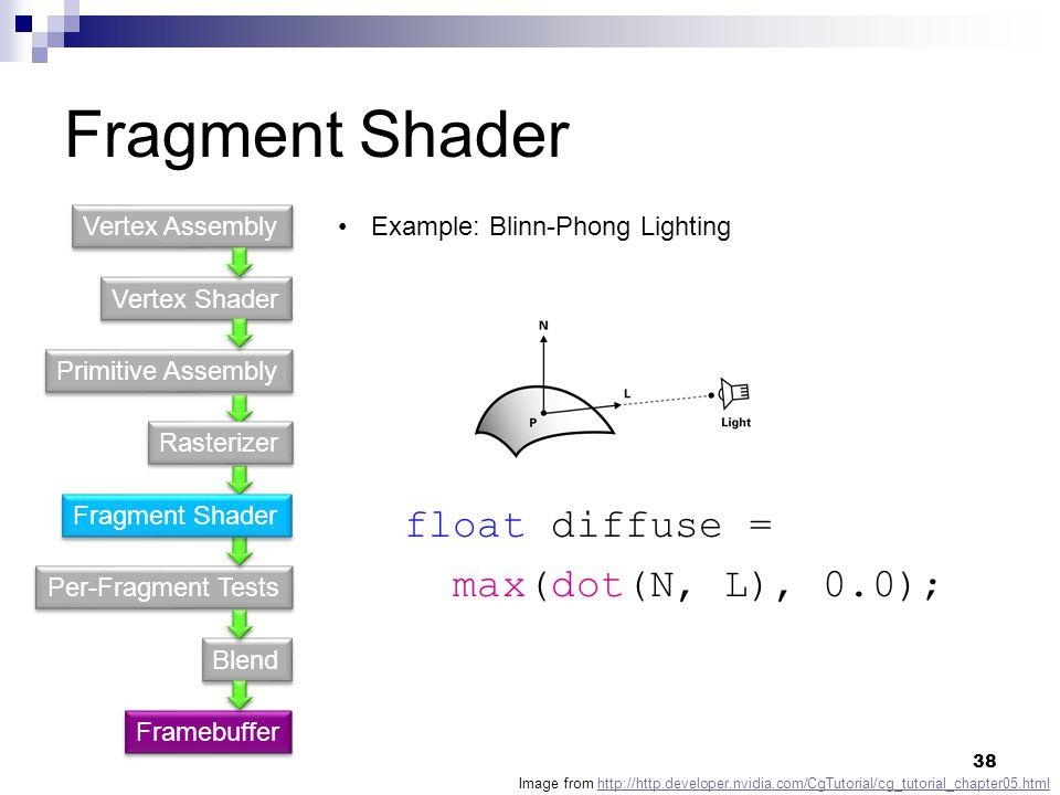 Fragment Shader Vertex Shader Primitive Assembly Per-Fragment Tests Blend Vertex Assembly Framebuffer Example: Blinn-Phong Lighting Image from http://http.developer.nvidia.com/CgTutorial/cg_tutorial_chapter05.htmlhttp://http.developer.nvidia.com/CgTutorial/cg_tutorial_chapter05.html float diffuse = max(dot(N, L), 0.0); Fragment Shader Rasterizer 38