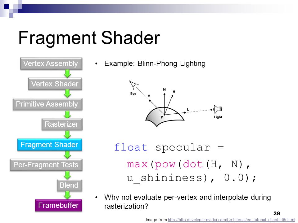 Fragment Shader Vertex Shader Primitive Assembly Per-Fragment Tests Blend Vertex Assembly Framebuffer Example: Blinn-Phong Lighting Why not evaluate per-vertex and interpolate during rasterization.