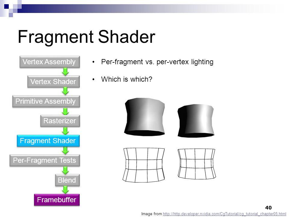 Fragment Shader Vertex Shader Primitive Assembly Per-Fragment Tests Blend Vertex Assembly Framebuffer Per-fragment vs.