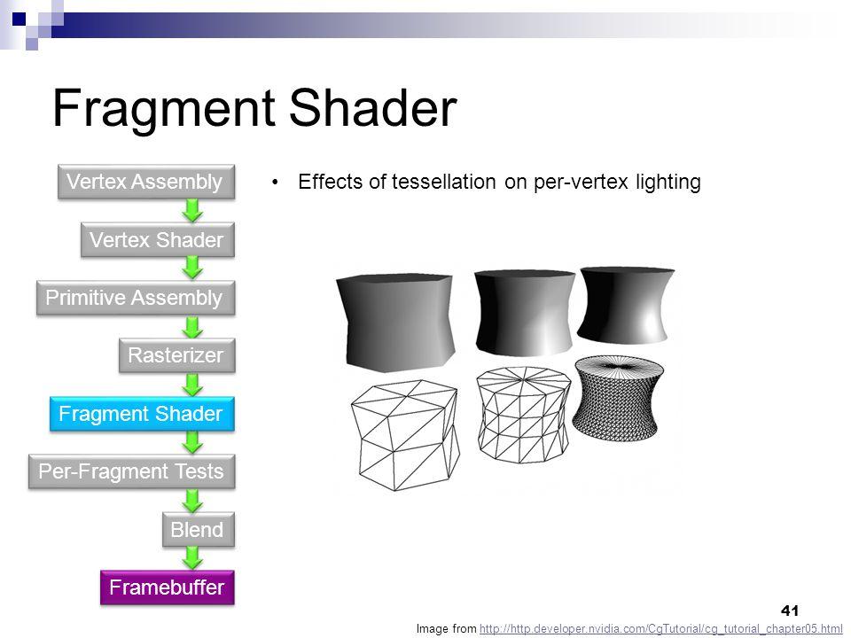 Fragment Shader Vertex Shader Primitive Assembly Per-Fragment Tests Blend Vertex Assembly Framebuffer Effects of tessellation on per-vertex lighting Image from http://http.developer.nvidia.com/CgTutorial/cg_tutorial_chapter05.htmlhttp://http.developer.nvidia.com/CgTutorial/cg_tutorial_chapter05.html Fragment Shader Rasterizer 41