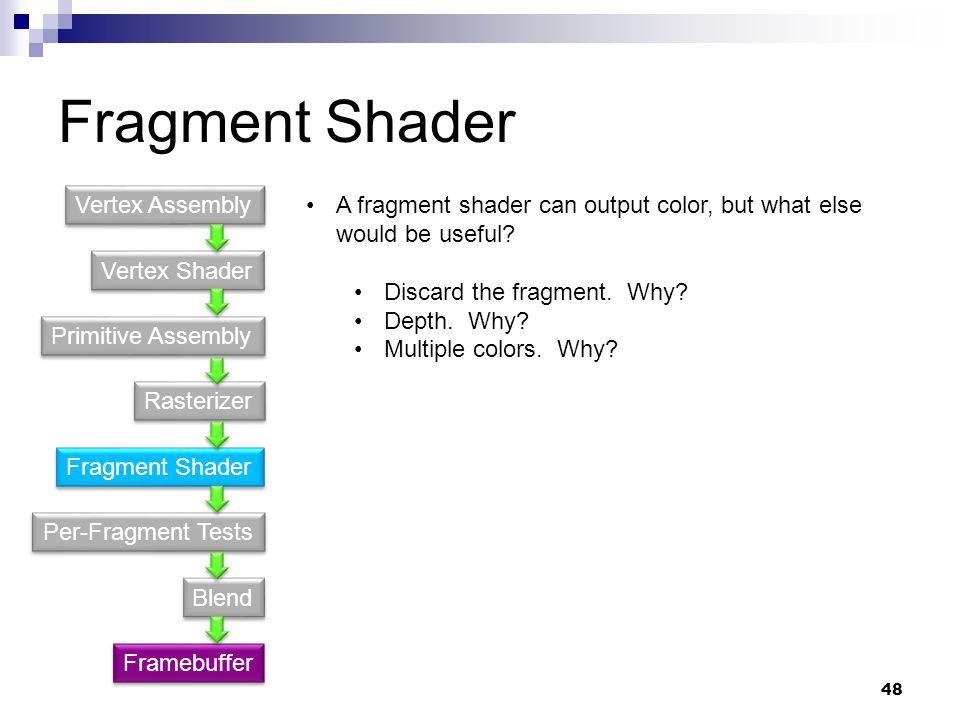 Fragment Shader Vertex Shader Primitive Assembly Fragment Shader Rasterizer Per-Fragment Tests Blend Vertex Assembly Framebuffer A fragment shader can output color, but what else would be useful.