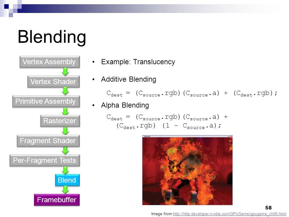 Blending Vertex Shader Primitive Assembly Per-Fragment Tests Blend Vertex Assembly Framebuffer Example: Translucency Additive Blending Alpha Blending Fragment Shader Rasterizer C dest = (C source.rgb)(C source.a) + (C dest.rgb) (1 - C source.a); C dest = (C source.rgb)(C source.a) + (C dest.rgb); Image from http://http.developer.nvidia.com/GPUGems/gpugems_ch06.htmlhttp://http.developer.nvidia.com/GPUGems/gpugems_ch06.html 58
