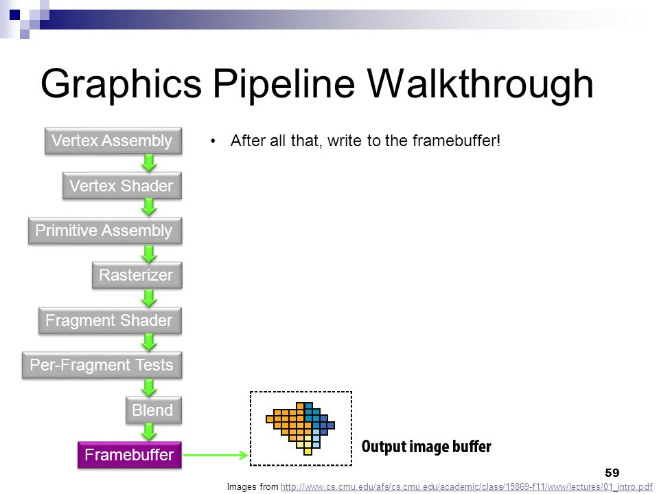 Graphics Pipeline Walkthrough Vertex Shader Primitive Assembly Fragment Shader Rasterizer Per-Fragment Tests Blend Vertex Assembly Framebuffer Images from http://www.cs.cmu.edu/afs/cs.cmu.edu/academic/class/15869-f11/www/lectures/01_intro.pdfhttp://www.cs.cmu.edu/afs/cs.cmu.edu/academic/class/15869-f11/www/lectures/01_intro.pdf After all that, write to the framebuffer.