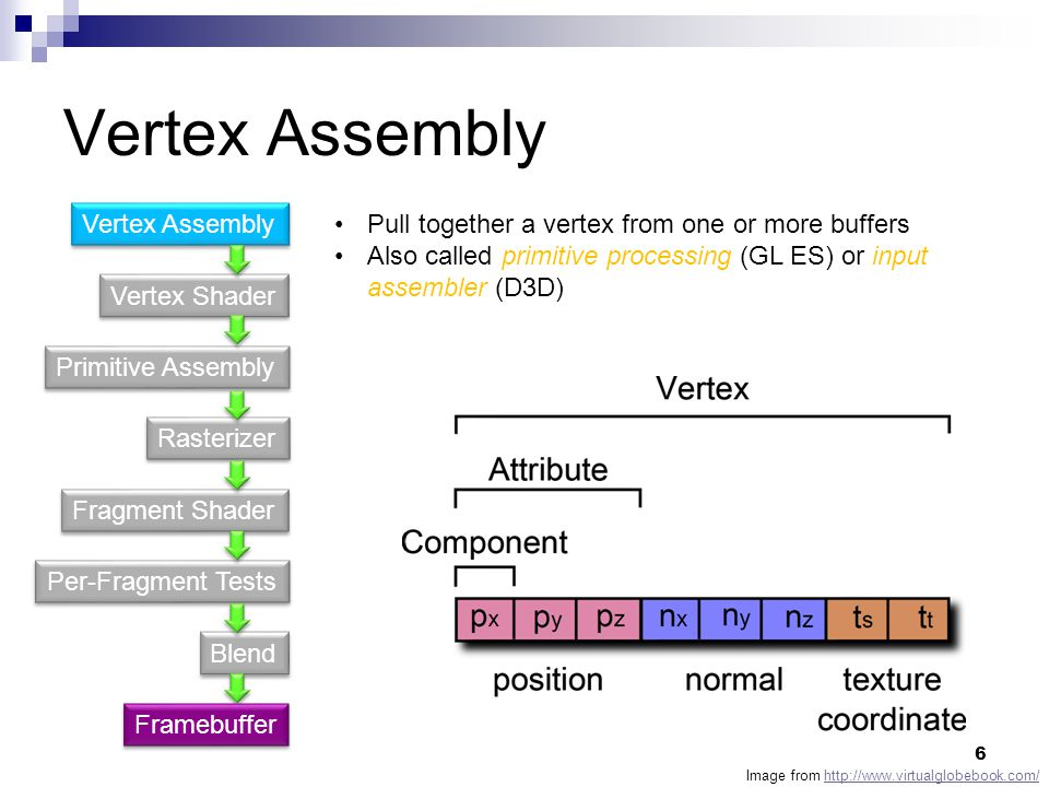 Vertex Assembly Vertex Shader Primitive Assembly Fragment Shader Rasterizer Per-Fragment Tests Blend Vertex Assembly Pull together a vertex from one or more buffers Also called primitive processing (GL ES) or input assembler (D3D) Image from http://www.virtualglobebook.com/http://www.virtualglobebook.com/ Framebuffer 6