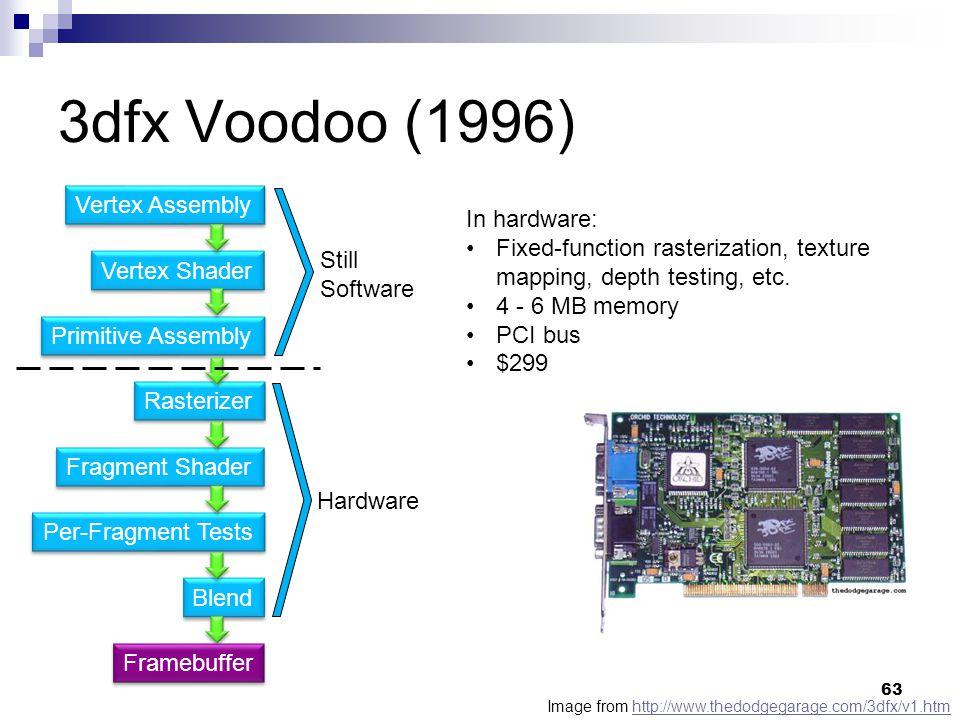 3dfx Voodoo (1996) Vertex Shader Primitive Assembly Fragment Shader Rasterizer Per-Fragment Tests Blend Vertex Assembly Framebuffer Still Software Hardware Image from http://www.thedodgegarage.com/3dfx/v1.htmhttp://www.thedodgegarage.com/3dfx/v1.htm In hardware: Fixed-function rasterization, texture mapping, depth testing, etc.