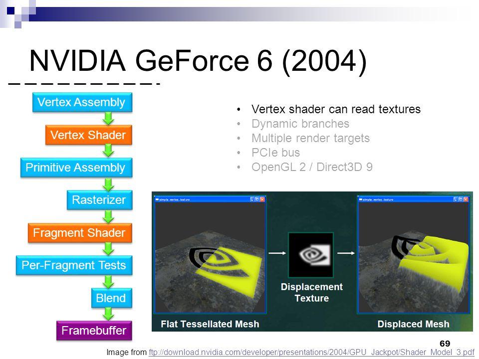 NVIDIA GeForce 6 (2004) Vertex Shader Primitive Assembly Fragment Shader Rasterizer Per-Fragment Tests Blend Vertex Assembly Framebuffer Vertex shader can read textures Dynamic branches Multiple render targets PCIe bus OpenGL 2 / Direct3D 9 Image from ftp://download.nvidia.com/developer/presentations/2004/GPU_Jackpot/Shader_Model_3.pdfftp://download.nvidia.com/developer/presentations/2004/GPU_Jackpot/Shader_Model_3.pdf 69