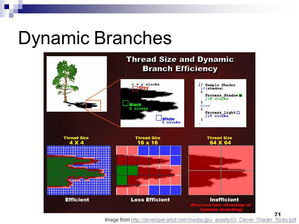 Dynamic Branches Image from http://developer.amd.com/media/gpu_assets/03_Clever_Shader_Tricks.pdfhttp://developer.amd.com/media/gpu_assets/03_Clever_Shader_Tricks.pdf 71